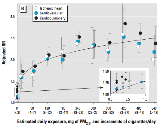 Chart from Pope paper showing the relationship between PM2.5 intake and different diseases. Of particular note is the blow-up text box that shows extremely low doses--the estimates are different for pollution (diamonds) than for second hand smoke (stars).